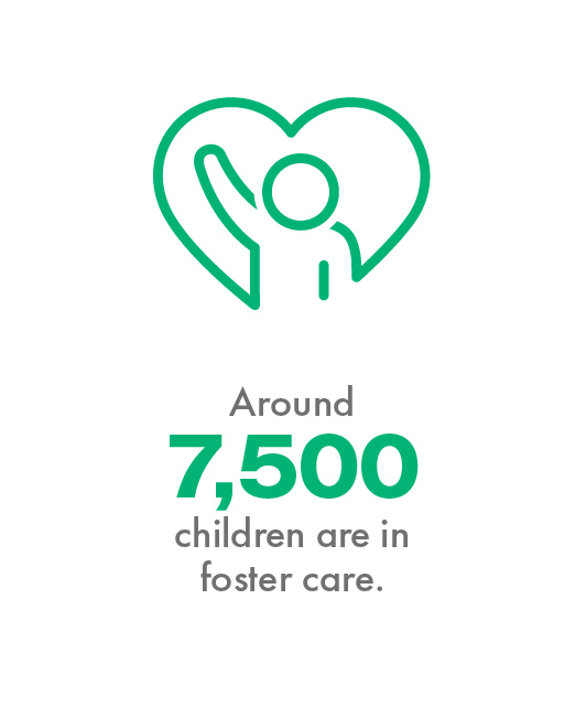Around 7,500 children are in foster care