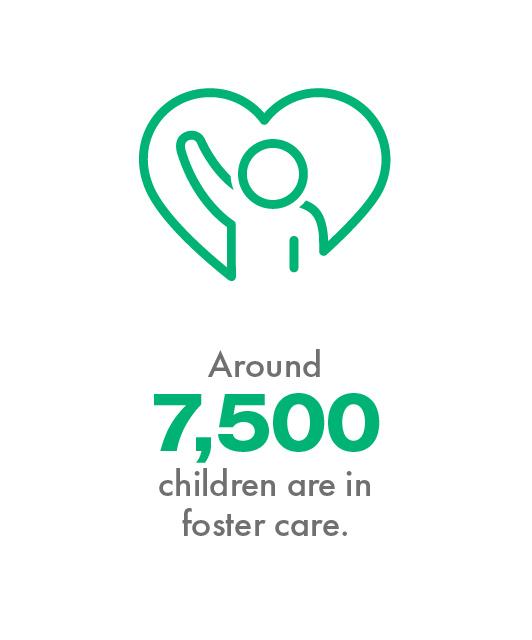 Around 7,500 children are in foster care