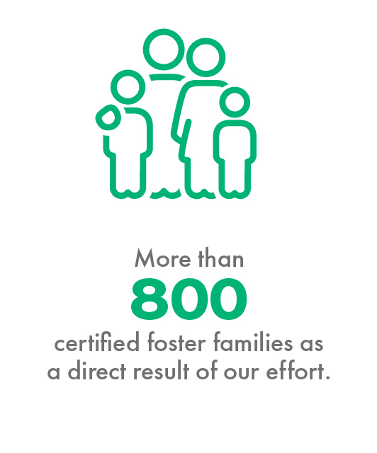 More than 800 certified foster families as a direct result of our effort
